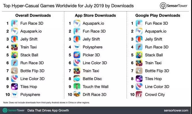 7月超休闲游戏全球下载榜:《Fun Race 3D》勇夺桂冠,下载量高达5500万次
