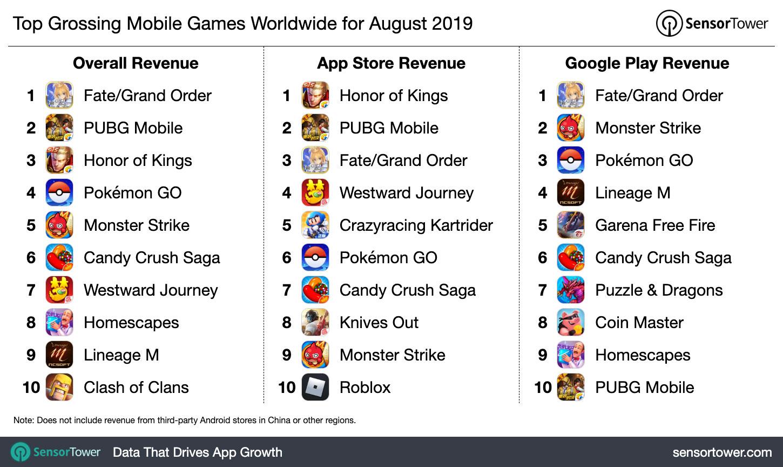 2019年8月全球最受欢迎的手机游戏