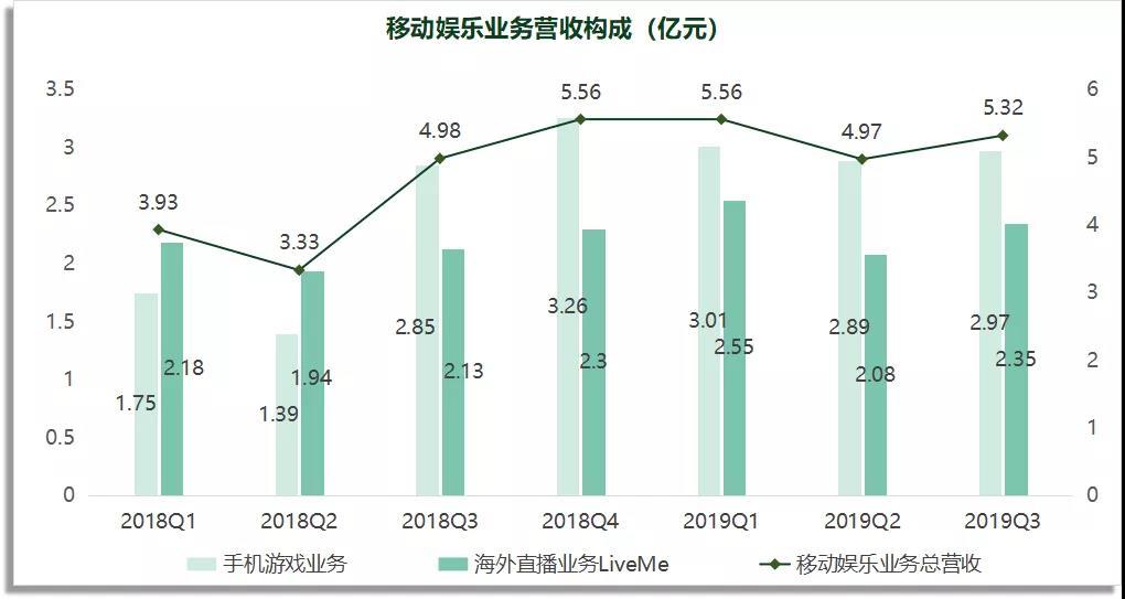 猎豹移动发布Q3财报:手游收入2.97亿元,《砖块消消消》贡献最大