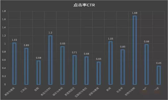 全行业Facebook大盘CPA/CTR/CVR/CPC数据
