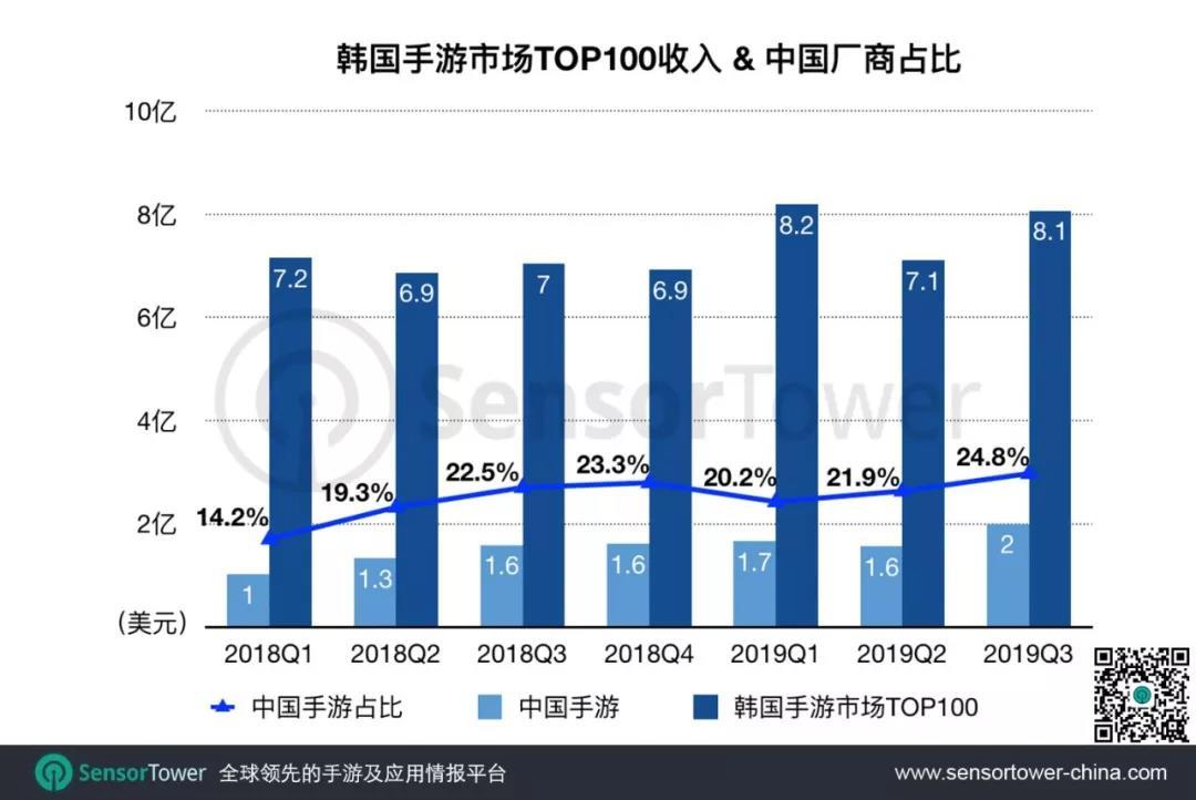 2019年Q3韩国手游市场趋势 - 收入同比增长14.4%,38款中国手游入围Top100
