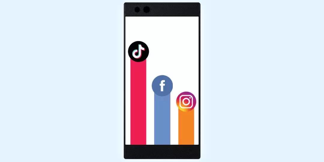 """字节跳动TikTok席卷印度,成功""""打退""""Facebook和Twitter"""