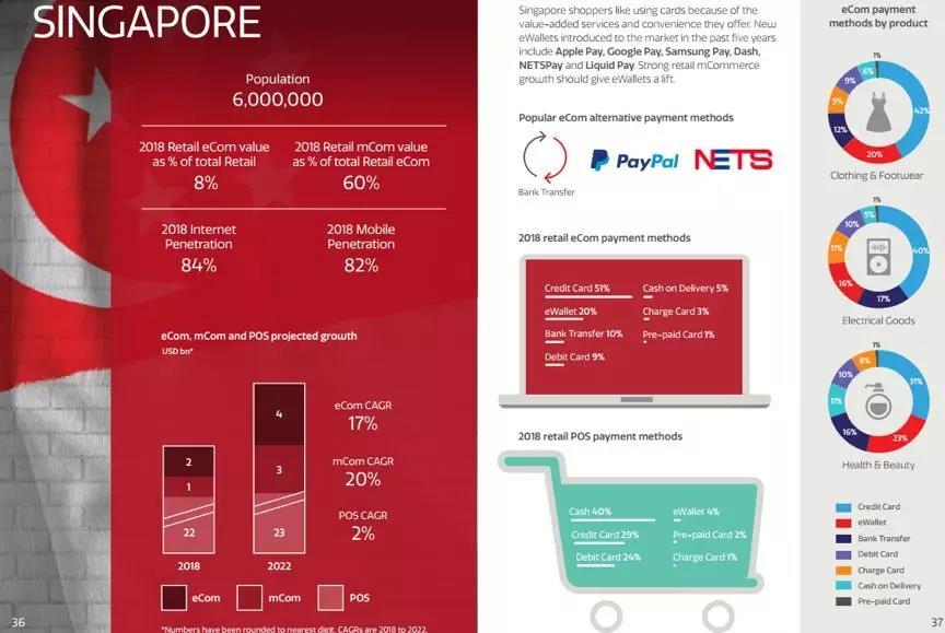 去新加坡做电商还有机会吗?