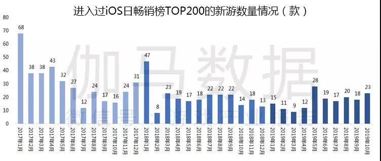 10月移动游戏报告:新产品数量历史同期第一 流水TOP10出乎预料