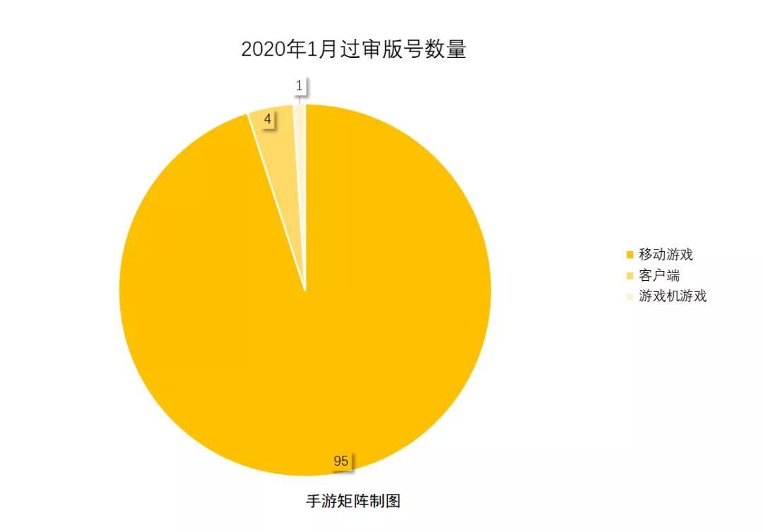 1月版號月報:兩次發布共100款 騰訊自研自走棋轉戰國內
