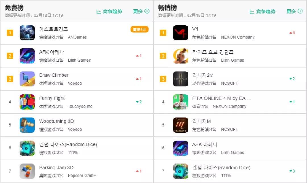 画风简陋、玩法随机:这款奇葩手游跻身韩国畅销榜TOP10