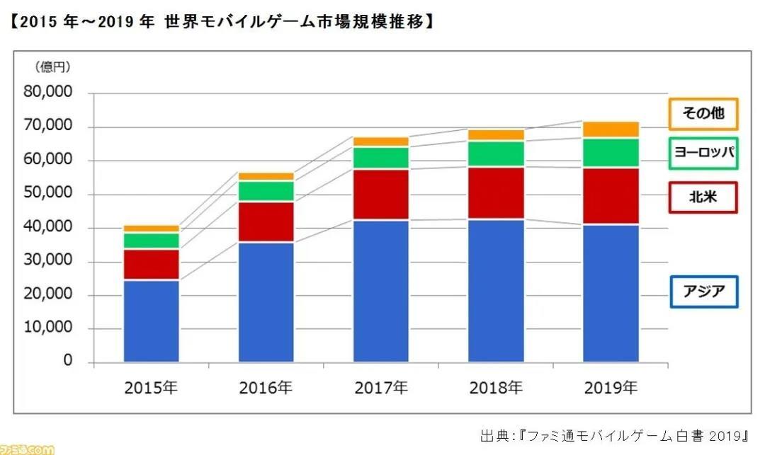 Fami通日本手游白皮书:FGO营收冠军,三款游戏时长超1000万小时