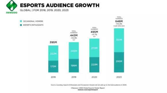 Newzoo报告:在2020年,全球电竞市场收入将首次突破10亿美元