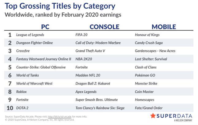 2月全球游戲市場總收益同比增長4%