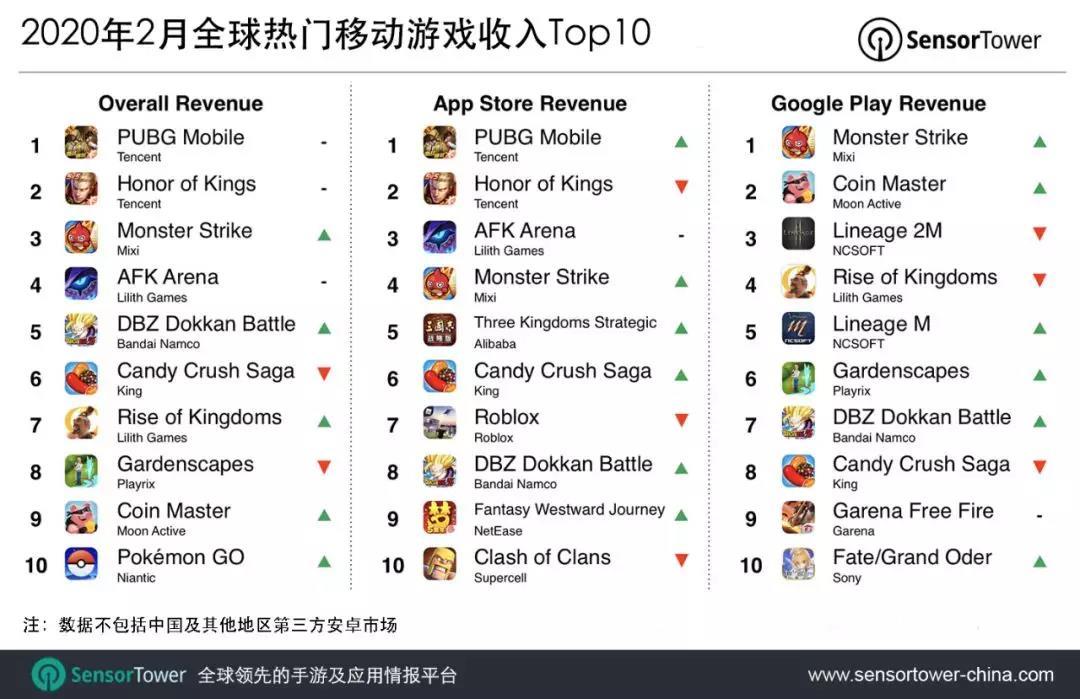 2020年2月全球热门移动游戏收入Top10