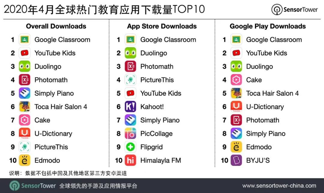 2020年4月全球熱門教育應用下載量TOP10