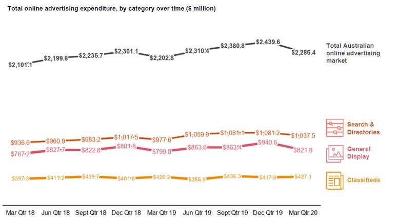 2020年Q1澳大利亚在线广告支出达到22.86亿澳元 同比增长3.8%