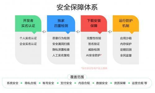 华为应用市场提供全方位的安全保障,守护用户的隐私安全