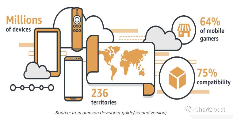 如何挖掘Amazon Appstore流量红利?