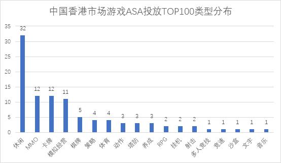 中国港台手游市场,从头部ASA投放上能分析出什么?