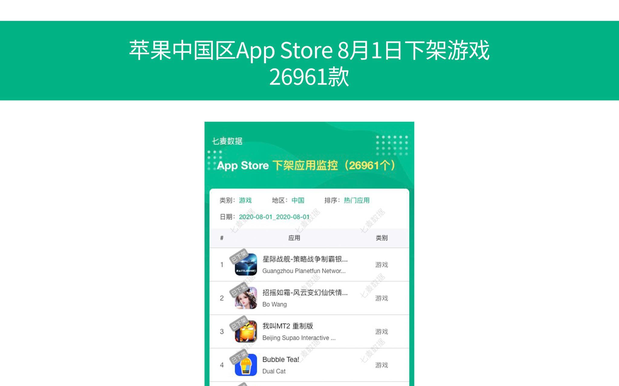 苹果App Store昨日下架超2万款游戏 七月共下架14000多款
