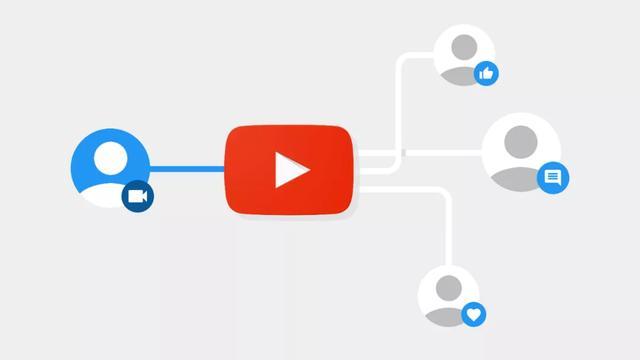 海外社交媒体新宠?YouTube带你打卡各种营销模式