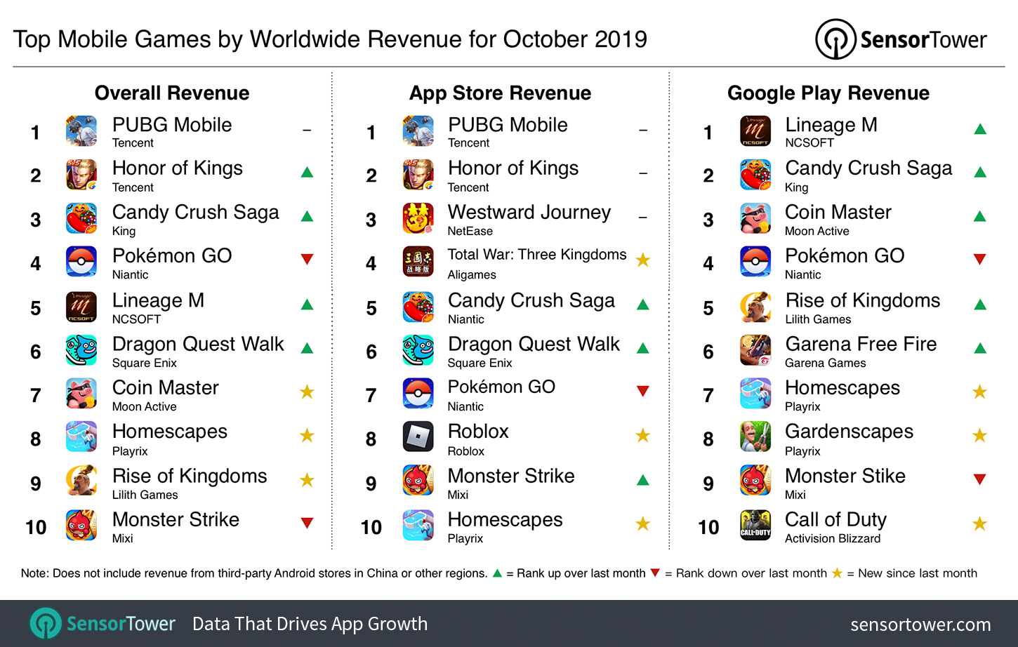 top-mobile-games-worldwide-revenue-october-2019.jpg