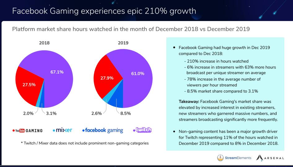 2019年海外游戏直播平台大数据:Facebook Gaming 获得210%的增长!