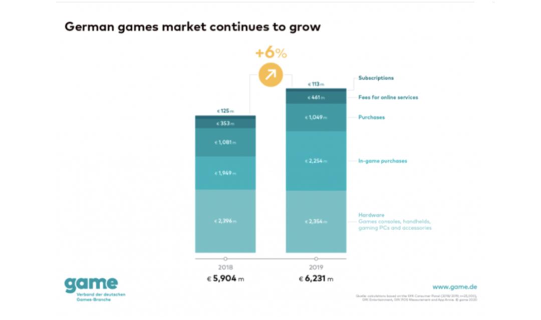 受益于游戏内购消费,德国游戏市场2019年收入增长6%