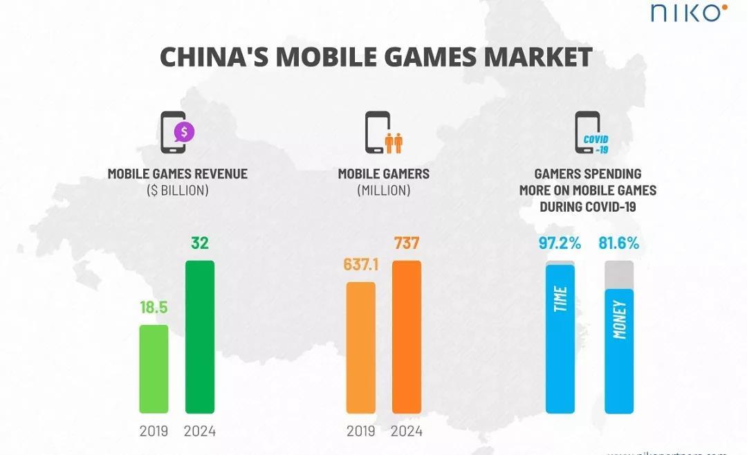 4年后国内玩家总量将破7亿,市场总收入超3300亿元