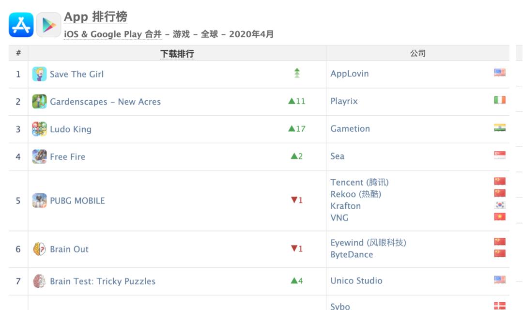 详解4月全球游戏市场:《王者荣耀》重回全球榜1 ,国内4类游戏争霸