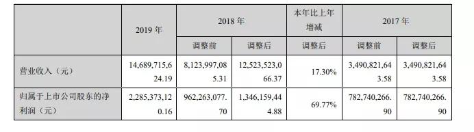 盛跃游戏收入破62亿元,助力世纪华通营收大涨17%