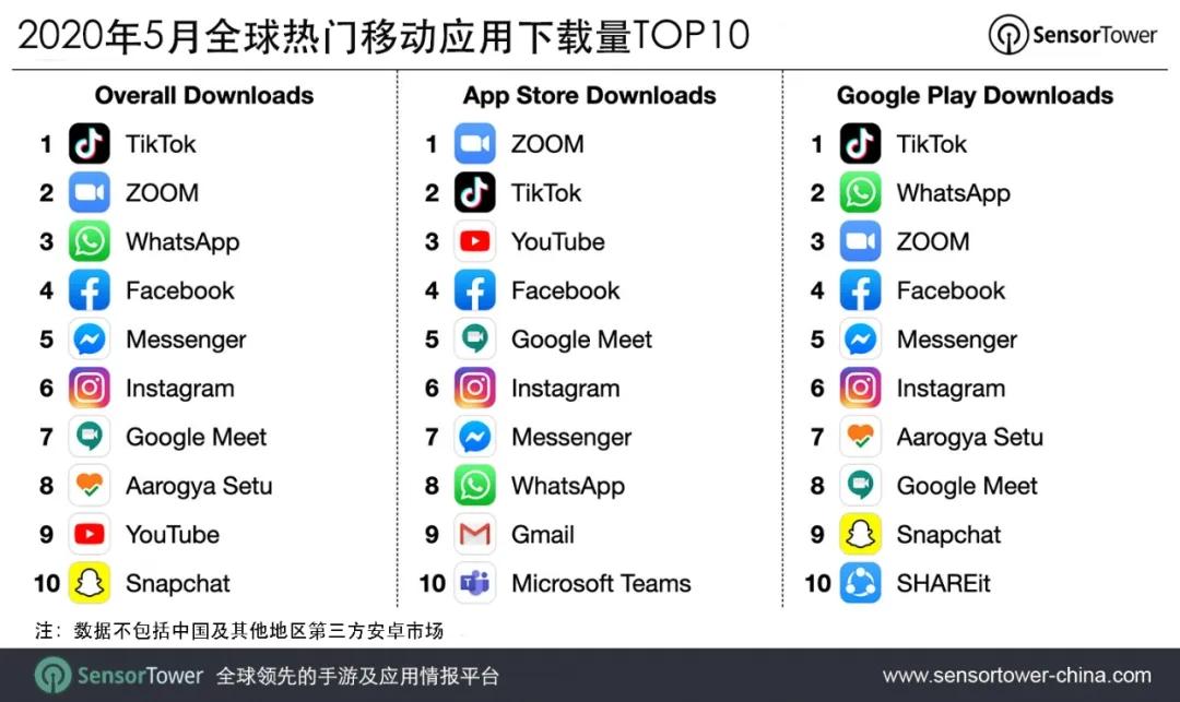2020年5月全球热门移动应用下载量TOP10