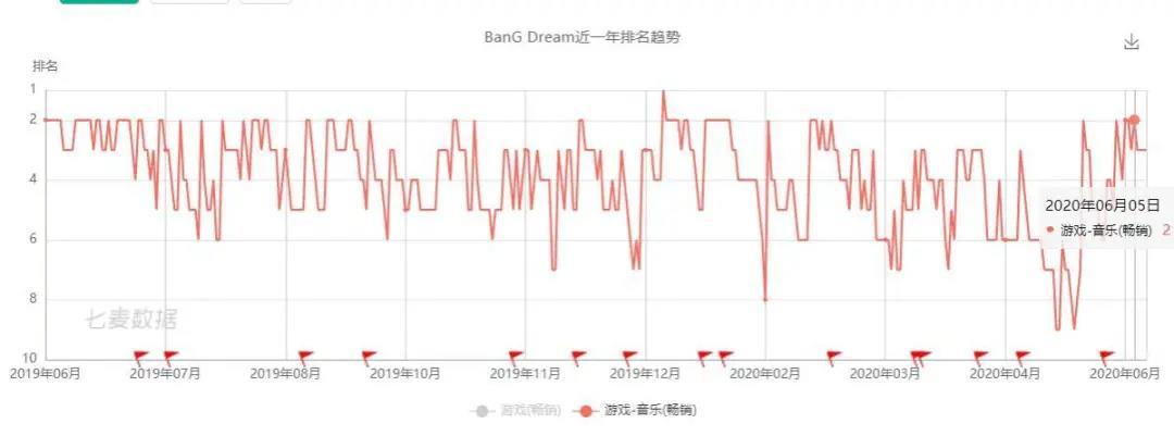 玩家评分一年居高不下,日本现象级音乐手游,找到了最懂它的发行商