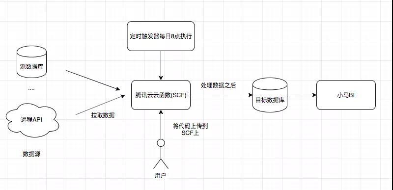 Serverless:云函数 + 小马BI,将报表极速搬上云