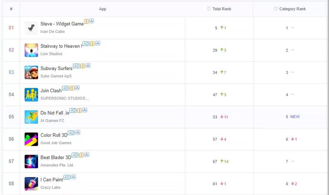 速看!10月份美国Top10免费休闲小游戏榜单&素材