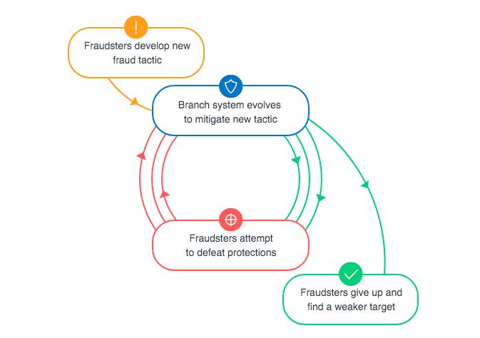 Branch干货分享 — 如何避免移动广告欺诈的隐性成本,保护您的预算