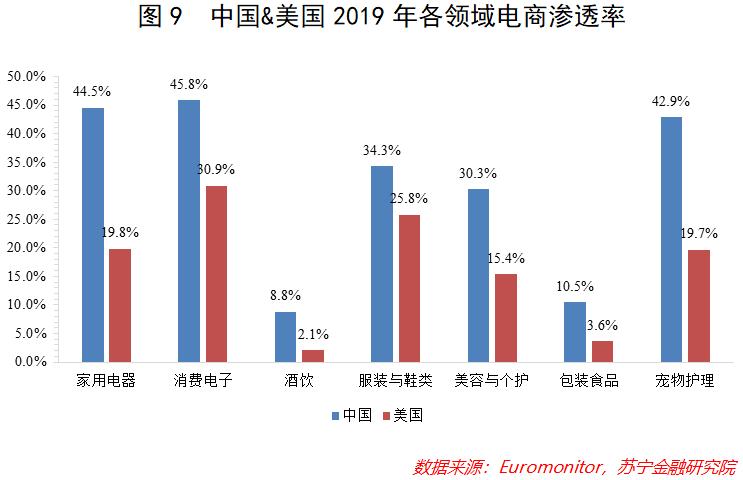 2021跨境电商:海外电商渗透率存在较大提升空间