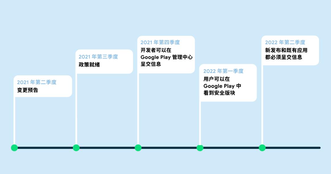 Google Play新增安全模块,让应用对数据的使用更透明