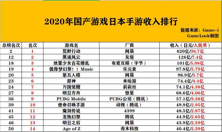 这有一份日本TOP50手游年收入数据,请查收