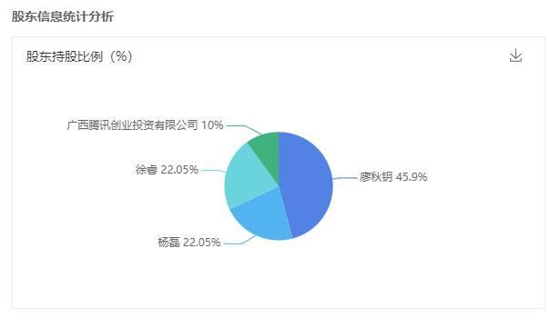 腾讯投资《了不起的修仙模拟器》开发商,持股10%