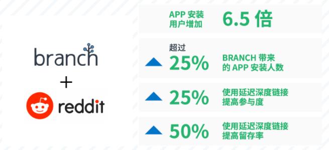 成功案例|Reddit借助Branch提升6.5倍的App安装量