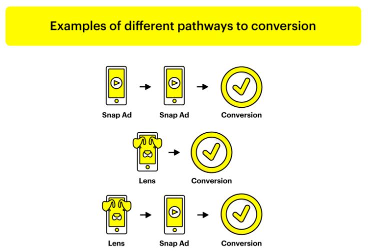 Snapchat发布其AR营销新研究:使用AR滤镜后用户购买率飙升45%