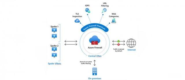 微软Azure防火墙高端版正式上市