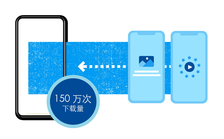 MoPub:Super Awesome凭借 Advanced Bidding 将延迟降低 13%,并将 IOS ARPDAU 提高 10% 以上