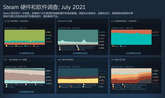 7月Steam软硬件报告:Linux发行版市场份额创新高 达到1%