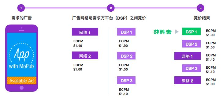 MoPub Marketplace|如何通过实时竞价提高收益?