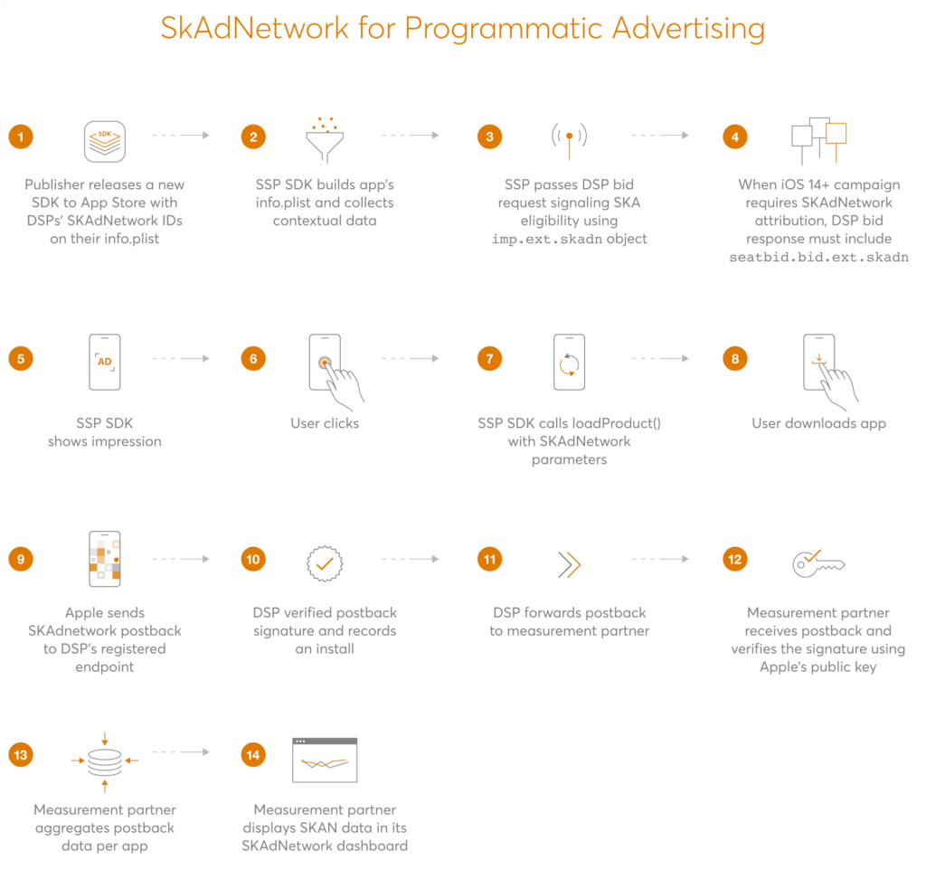 ios14_skadnetwork_diagram-1024x971.png