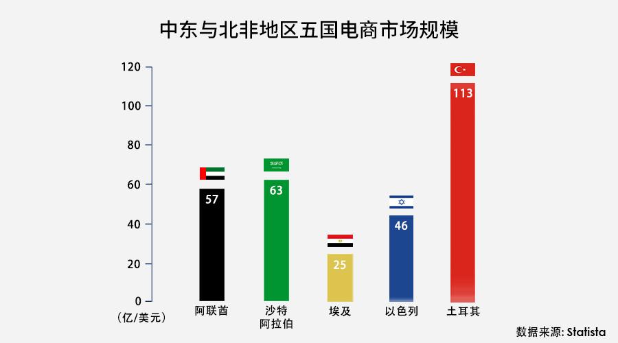 中东柱子图.png